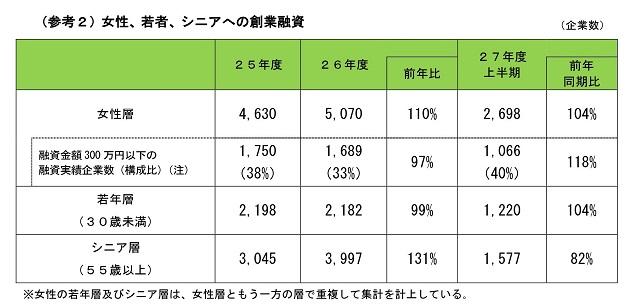 日本公庫による女性起業者数の推移